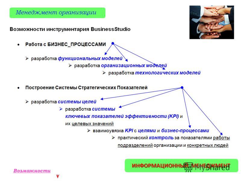 ИНФОРМАЦИОННЫЙ МЕНЕДЖМЕНТ Менеджмент организации Возможности