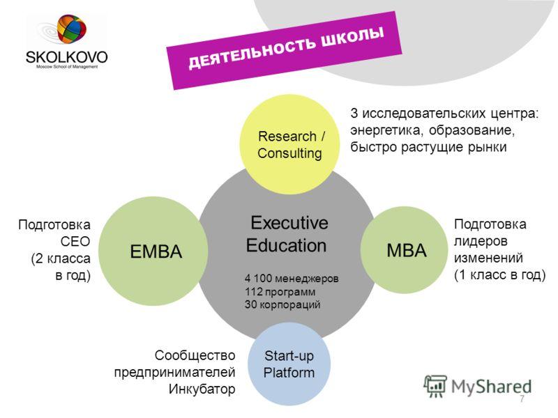 7 ДЕЯТЕЛЬНОСТЬ ШКОЛЫ Executive Education 4 100 менеджеров 112 программ 30 корпораций EMBA Подготовка CEO (2 класса в год) MBA Подготовка лидеров изменений (1 класс в год) Research / Consulting 3 исследовательских центра: энергетика, образование, быст