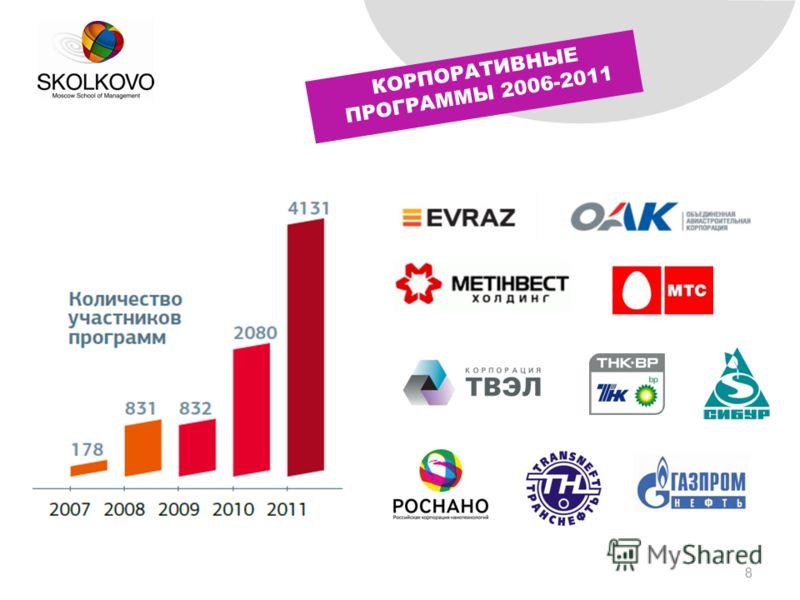 8 КОРПОРАТИВНЫЕ ПРОГРАММЫ 2006-2011