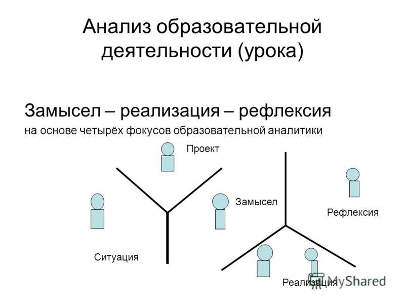 Анализ образовательной деятельности (урока) Замысел – реализация – рефлексия на основе четырёх фокусов образовательной аналитики Замысел Реализация Рефлексия Проект Ситуация