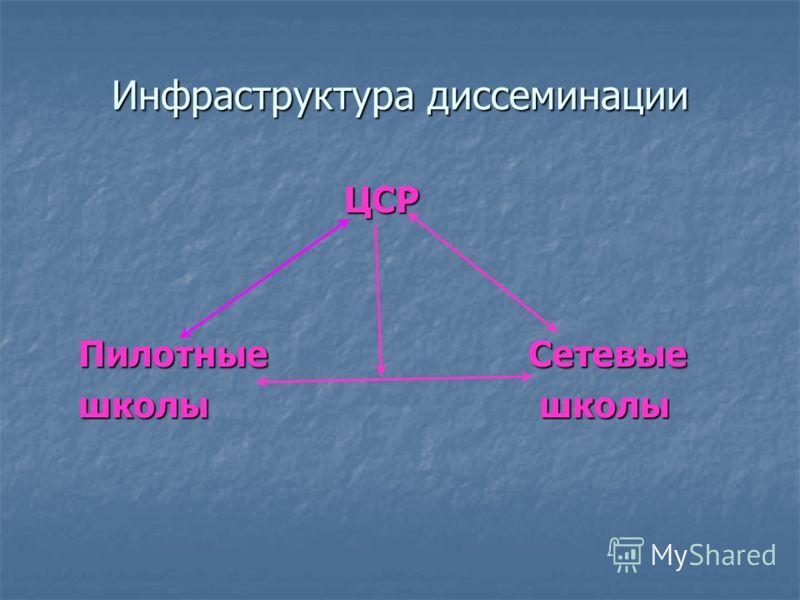 Инфраструктура диссеминации ЦСР ЦСР Пилотные Сетевые школы школы школы школы