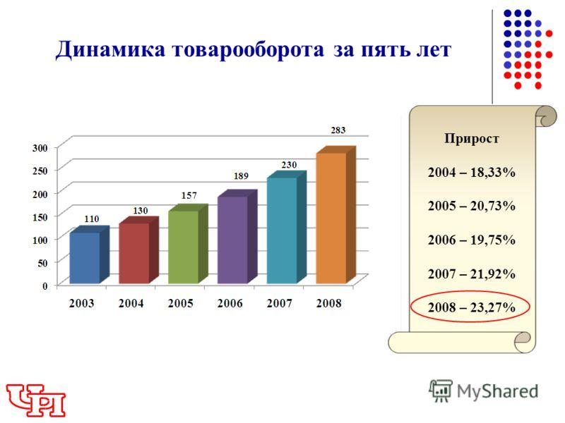 Динамика товарооборота за пять лет Прирост 2004 – 18,33% 2005 – 20,73% 2006 – 19,75% 2007 – 21,92% 2008 – 23,27%