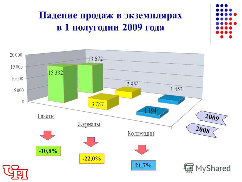 2009 Падение продаж в экземплярах в 1 полугодии 2009 года 2008 -10,8% -22,0% 21,7%