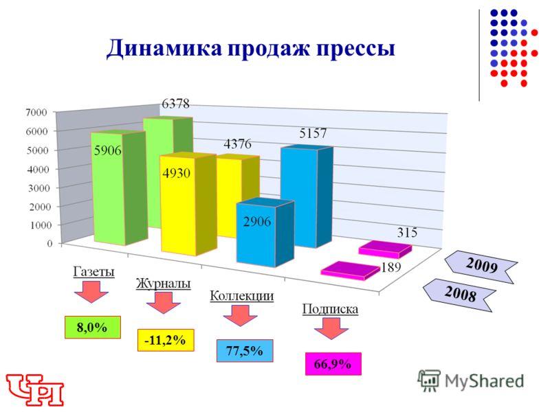 2009 Динамика продаж прессы 2008 8,0% -11,2% 77,5% 66,9%