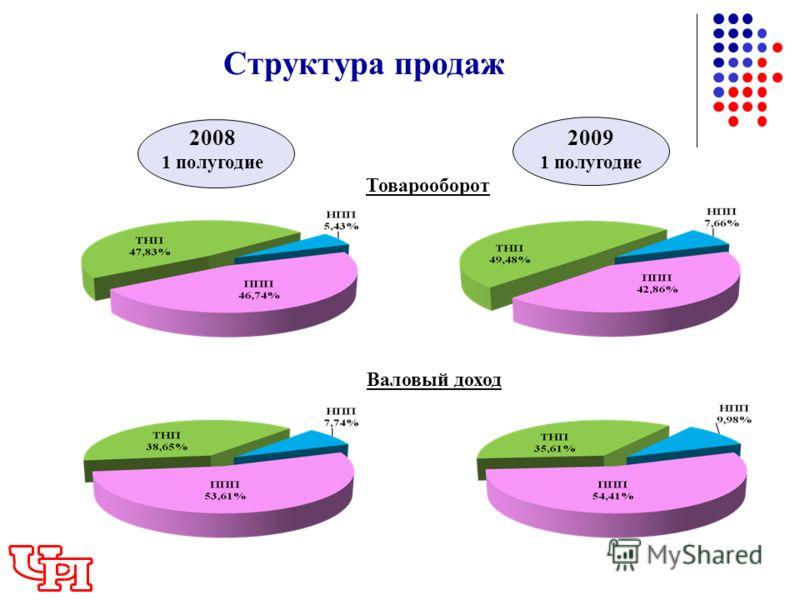 Структура продаж 2008 1 полугодие 2009 1 полугодие Товарооборот Валовый доход