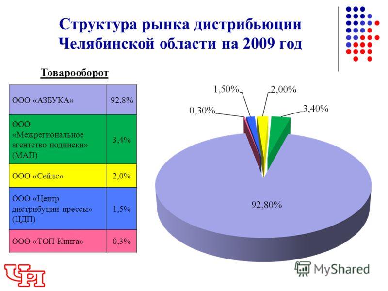 ООО «АЗБУКА»92,8% ООО «Межрегиональное агентство подписки» (МАП) 3,4% ООО «Сейлс»2,0% ООО «Центр дистрибуции прессы» (ЦДП) 1,5% ООО «ТОП-Книга»0,3% Структура рынка дистрибьюции Челябинской области на 2009 год Товарооборот