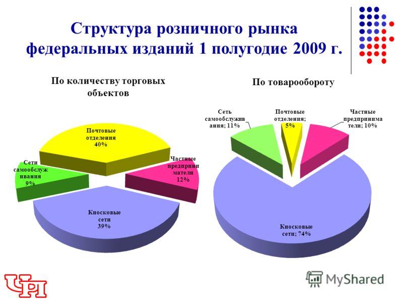 Структура розничного рынка федеральных изданий 1 полугодие 2009 г. По количеству торговых объектов По товарообороту