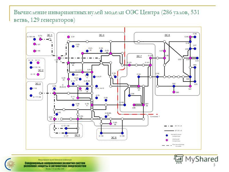 5 Вычисление инвариантных нулей модели ОЭС Центра (286 узлов, 531 ветвь, 129 генераторов)