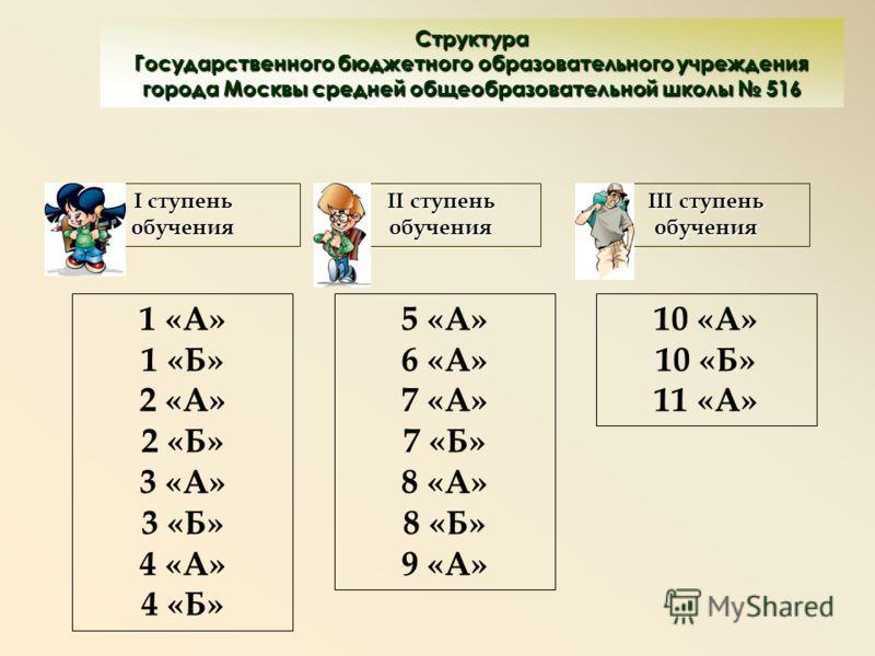 Структура Государственного бюджетного образовательного учреждения города Москвы средней общеобразовательной школы 516 I ступень обучения 1 «А» 1 «Б» 2 «А» 2 «Б» 3 «А» 3 «Б» 4 «А» 4 «Б» II ступень обучения III ступень обучения 5 «А» 6 «А» 7 «А» 7 «Б»