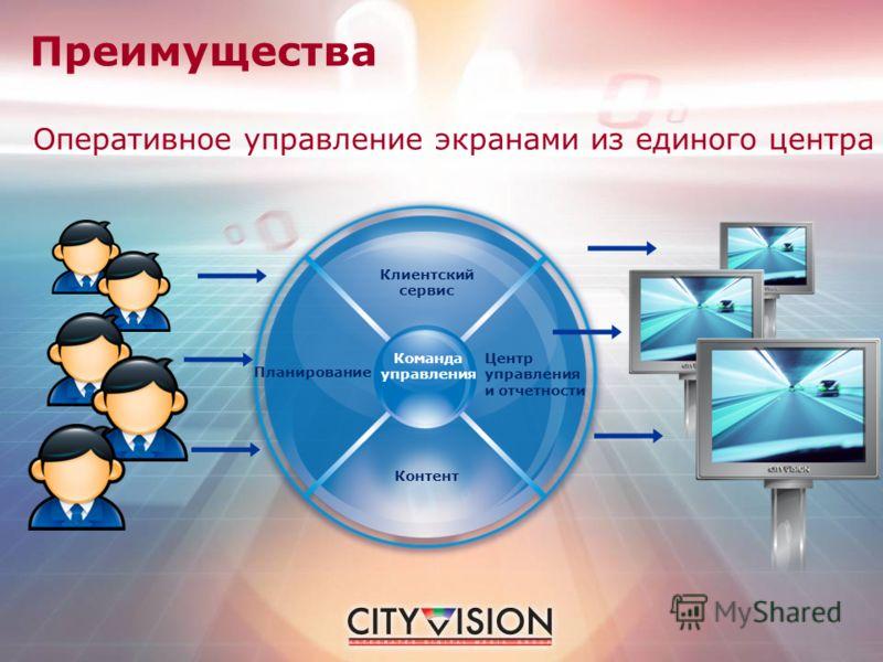 Оперативное управление экранами из единого центра Команда управления Планирование Центр управления и отчетности Клиентский сервис Контент Преимущества