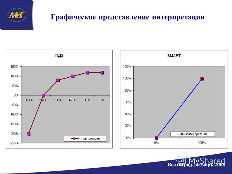 Графическое представление интерпретации Волгоград, октябрь 2008