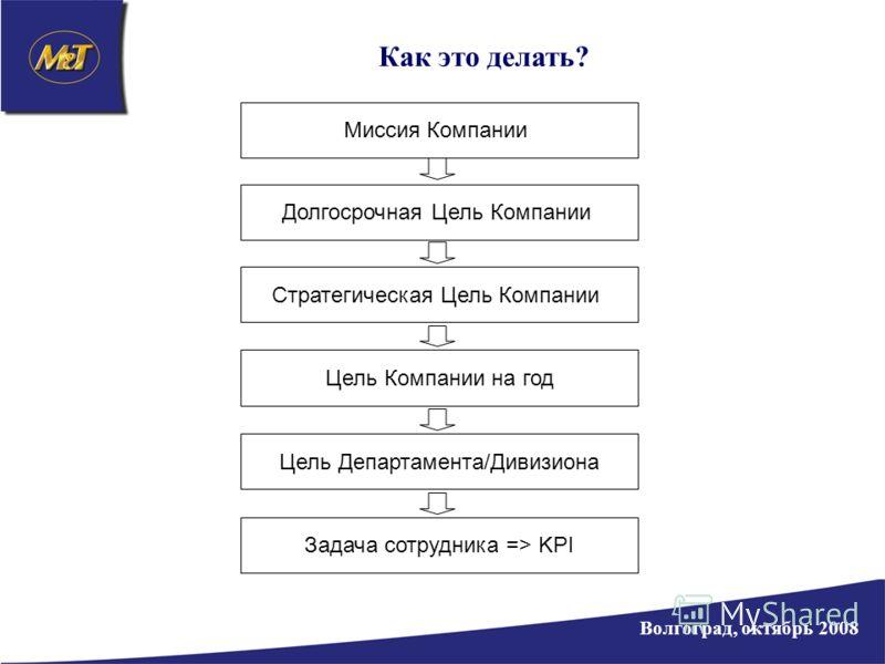 Как это делать? Волгоград, октябрь 2008 Миссия Компании Долгосрочная Цель Компании Стратегическая Цель Компании Цель Компании на годЦель Департамента/ДивизионаЗадача сотрудника => KPI