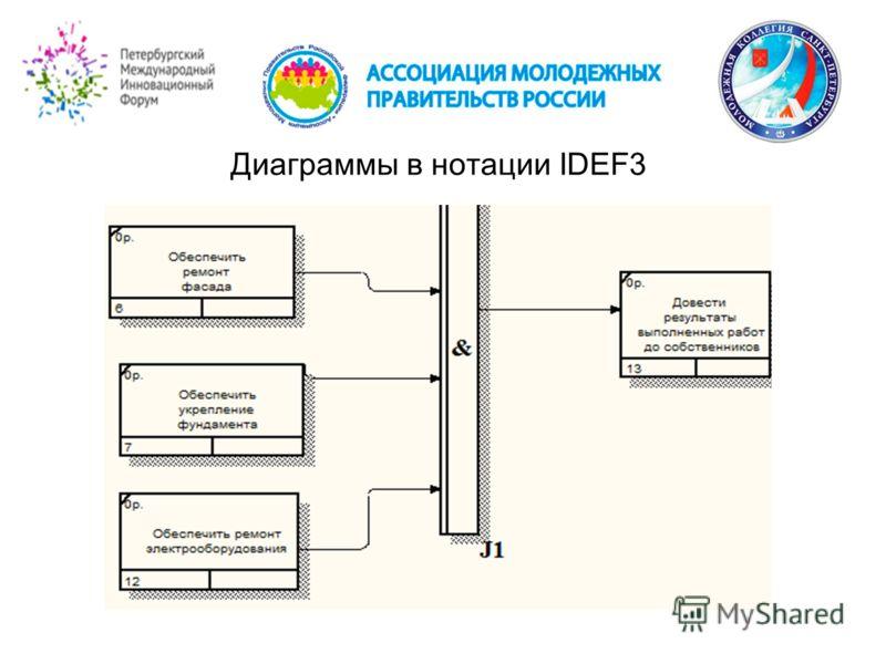 Диаграммы в нотации IDEF3