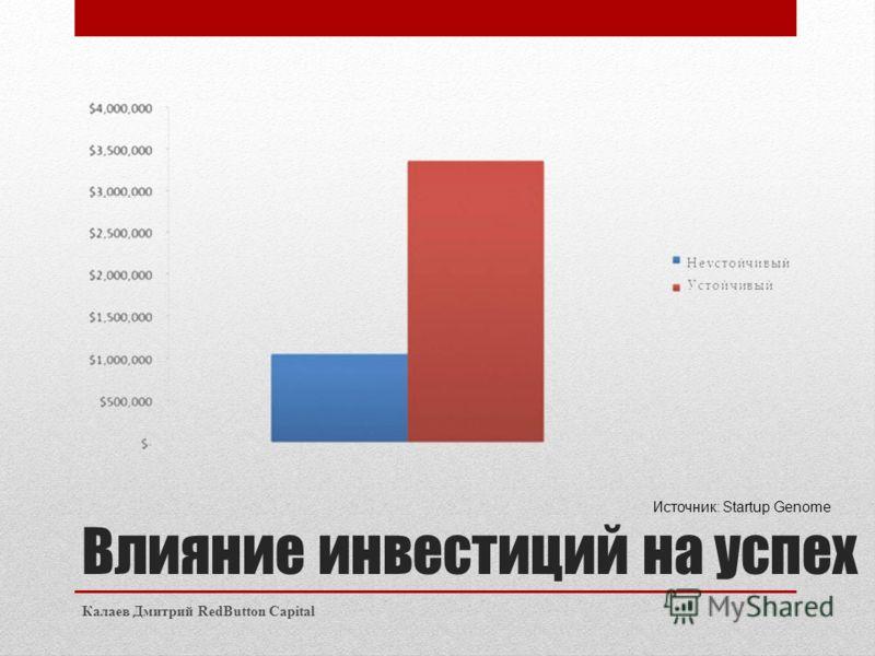 Влияние инвестиций на успех Калаев Дмитрий RedButton Capital Источник: Startup Genome