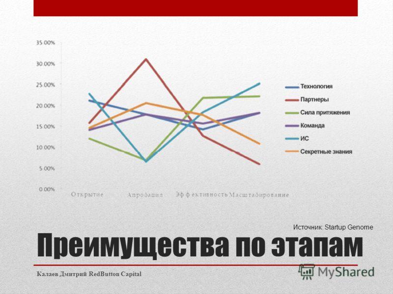 Преимущества по этапам Калаев Дмитрий RedButton Capital Источник: Startup Genome