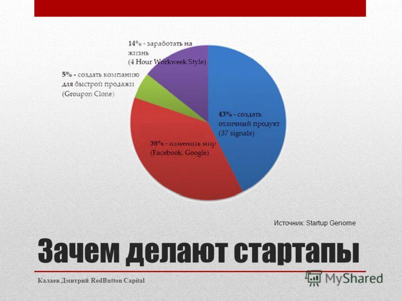 Зачем делают стартапы Калаев Дмитрий RedButton Capital Источник: Startup Genome