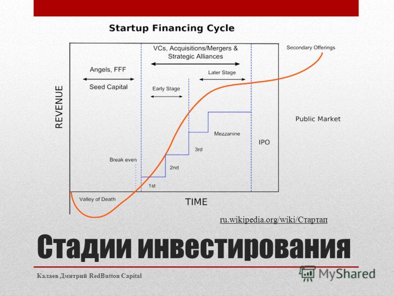 Стадии инвестирования Калаев Дмитрий RedButton Capital ru.wikipedia.org/wiki/Стартап