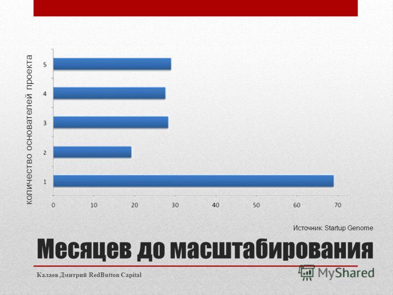Месяцев до масштабирования Калаев Дмитрий RedButton Capital количество основателей проекта Источник: Startup Genome