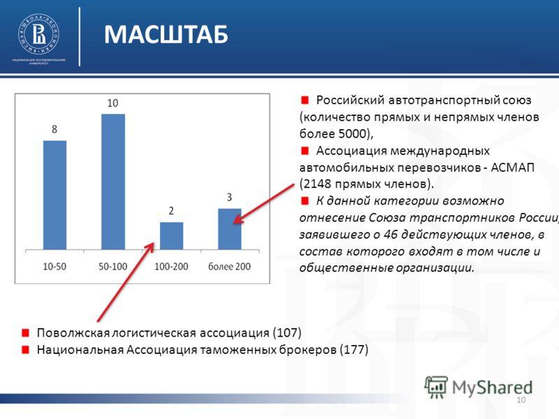 МАСШТАБ Российский автотранспортный союз (количество прямых и непрямых членов более 5000), Ассоциация международных автомобильных перевозчиков - АСМАП (2148 прямых членов). К данной категории возможно отнесение Союза транспортников России, заявившего