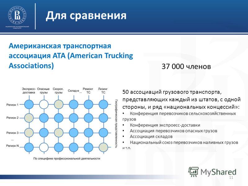 Для сравнения Американская транспортная ассоциация АТА (American Trucking Associations) 37 000 членов 50 ассоциаций грузового транспорта, представляющих каждый из штатов, с одной стороны, и ряд «национальных концессий»: Конференция перевозчиков сельс