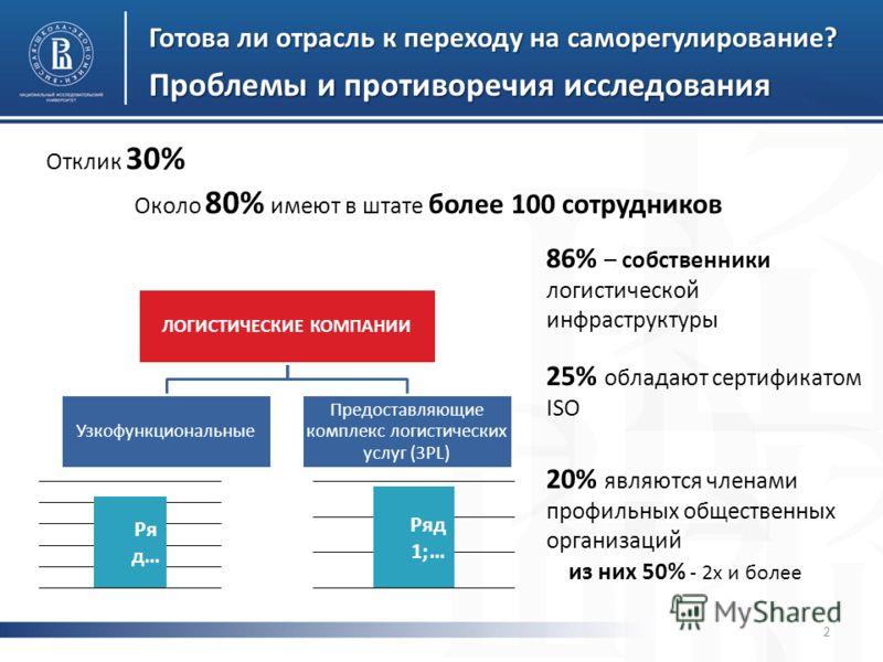 фото Проблемы и противоречия исследования Около 80% имеют в штате более 100 сотрудников Отклик 30% 86% – собственники логистической инфраструктуры 25% обладают сертификатом ISO Готова ли отрасль к переходу на саморегулирование? 20% являются членами п