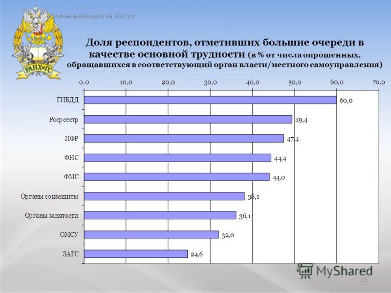 ЗАО «АКГ «Развитие бизнес-систем » тел.: +7 (495) 967 6838 факс: +7 (495) 967 6843 сайт: http://www.rbsys.u e-mail: common@rbsys.ru МИНЭКОНОМРАЗВИТИЯ РОССИИ Доля респондентов, отметивших большие очереди в качестве основной трудности (в % от числа опр
