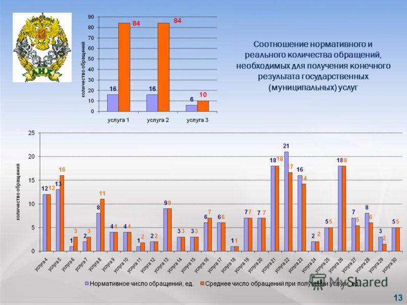 Соотношение нормативного и реального количества обращений, необходимых для получения конечного результата государственных (муниципальных) услуг 13