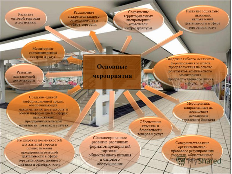 Основные мероприятия Мониторинг состояния рынка товаров и услуг Создание единой информационной среды, обеспечивающей максимальную доступность и обмен информацией о сферах приложения предпринимательской активности, товарах и услугах Расширение межреги