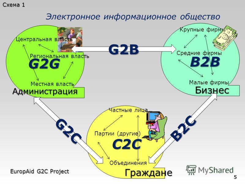 Граждане Бизнес Бизнес G2C