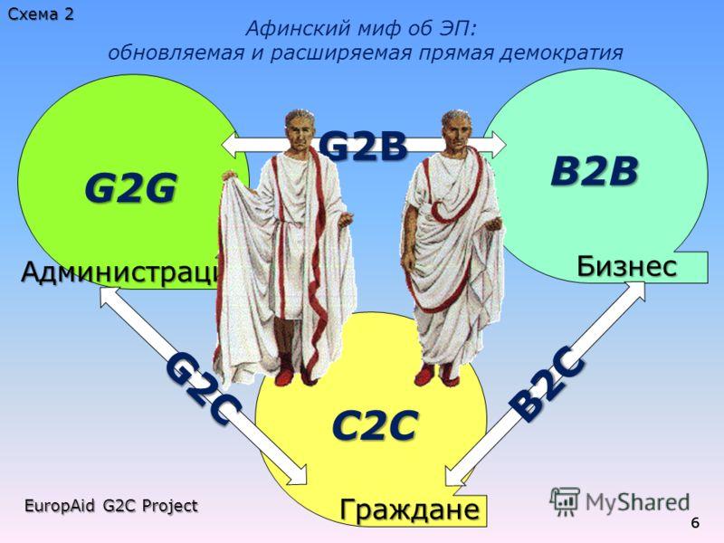 666 Администрация Граждане Граждане Бизнес Бизнес G2C B2C B2B C2C G2G G2B Афинский миф об ЭП: обновляемая и расширяемая прямая демократия EuropAid G2C Project Схема 2