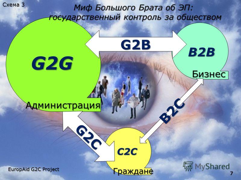 777 Администрация Администрация Граждане Бизнес Бизнес G2C B2C B2B C2C G2G G2B Миф Большого Брата об ЭП: государственный контроль за обществом EuropAid G2C Project Схема 3