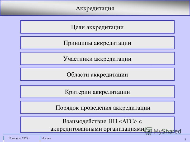 Москва19 апреля 2005 г. 3 Аккредитация Цели аккредитации Принципы аккредитации Участники аккредитации Области аккредитации Критерии аккредитации Порядок проведения аккредитации Взаимодействие НП «АТС» с аккредитованными организациями