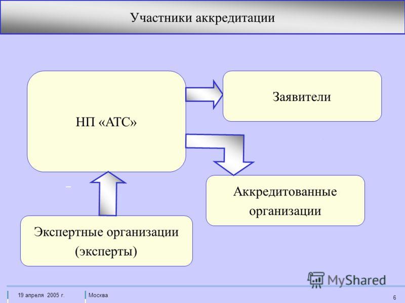 Москва19 апреля 2005 г. 6 НП «АТС» Участники аккредитации Аккредитованные организации Экспертные организации (эксперты) Заявители