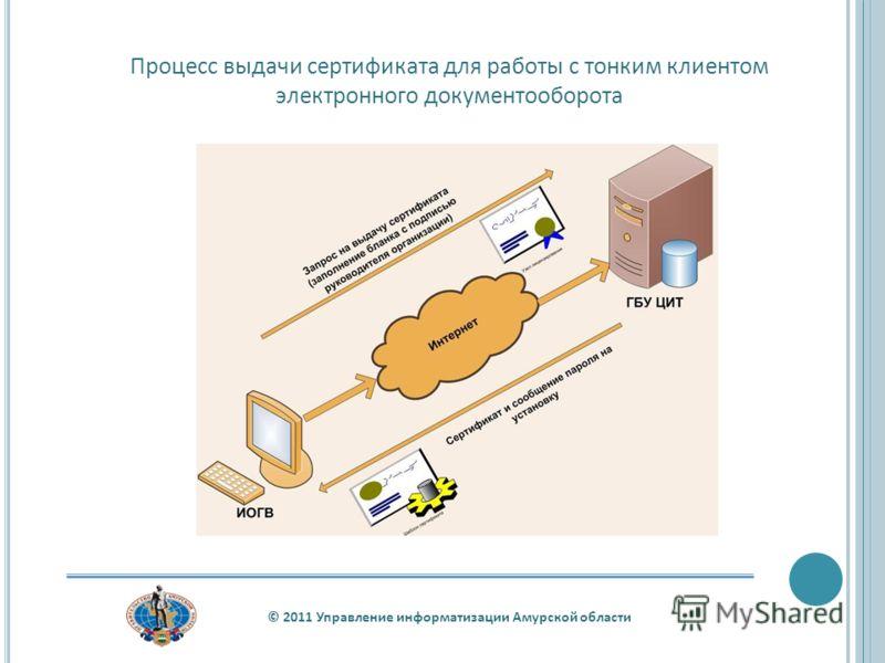Процесс выдачи сертификата для работы с тонким клиентом электронного документооборота © 2011 Управление информатизации Амурской области