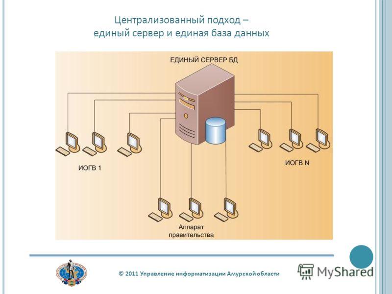 Централизованный подход – единый сервер и единая база данных
