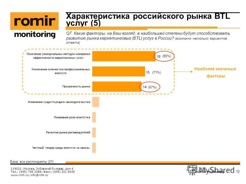 © 2006, ROMIR Monitoring 119021, Москва, Зубовский бульвар, дом 4 Тел.: (495) 795 3388; Факс: (495) 201 5045 www.rmh.ru; info@rmh.ru 12 База: все респонденты (21) Q7. Какие факторы, на Ваш взгляд, в наибольшей степени будут способствовать развитию ры