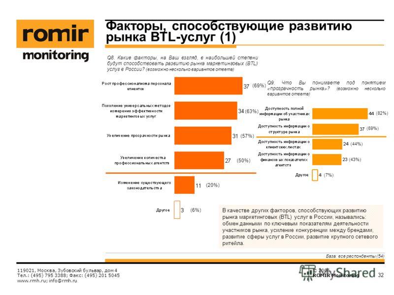 © 2006, ROMIR Monitoring 119021, Москва, Зубовский бульвар, дом 4 Тел.: (495) 795 3388; Факс: (495) 201 5045 www.rmh.ru; info@rmh.ru 32 Факторы, способствующие развитию рынка BTL-услуг (1) Q8. Какие факторы, на Ваш взгляд, в наибольшей степени будут