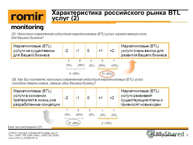 © 2006, ROMIR Monitoring 119021, Москва, Зубовский бульвар, дом 4 Тел.: (495) 795 3388; Факс: (495) 201 5045 www.rmh.ru; info@rmh.ru 9 База: все респонденты (21) Q5. Насколько современная индустрия маркетинговых (BTL) услуг играет важную роль для Ваш