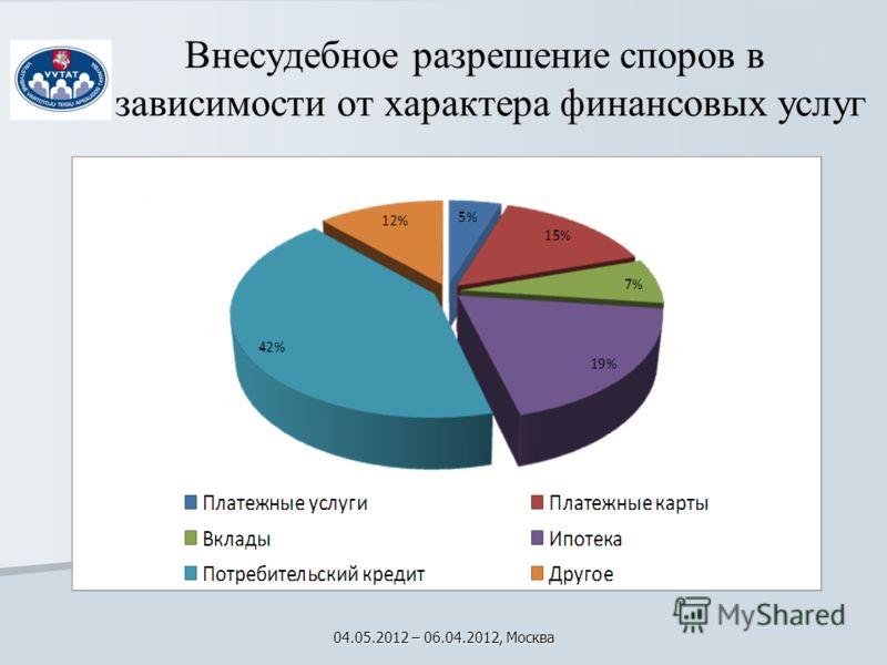 Внесудебное разрешение споров в зависимости от характера финансовых услуг 04.05.2012 – 06.04.2012, Москва
