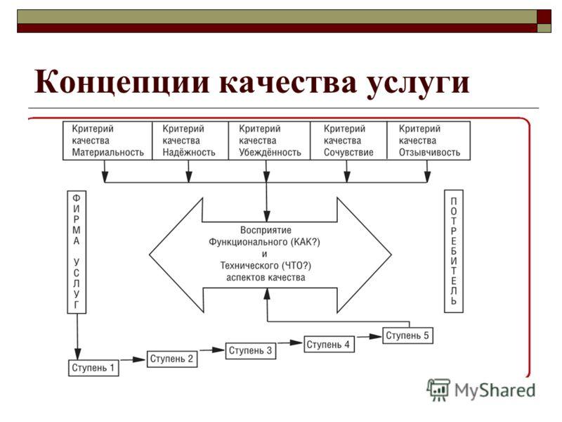 Концепции качества услуги