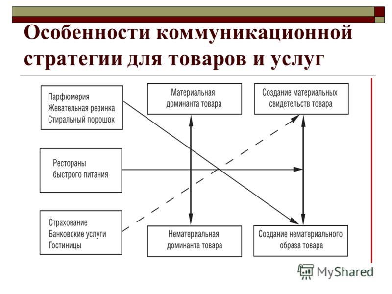 Особенности коммуникационной стратегии для товаров и услуг