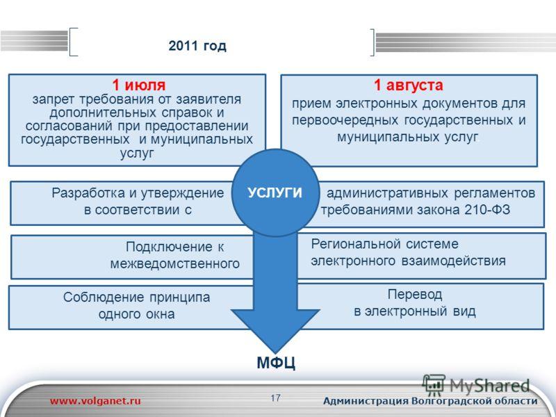 17 Подключение к межведомственного Региональной системе электронного взаимодействия 2011 год Разработка и утверждение в соответствии с административных регламентов требованиями закона 210-ФЗ запрет требования от заявителя дополнительных справок и сог