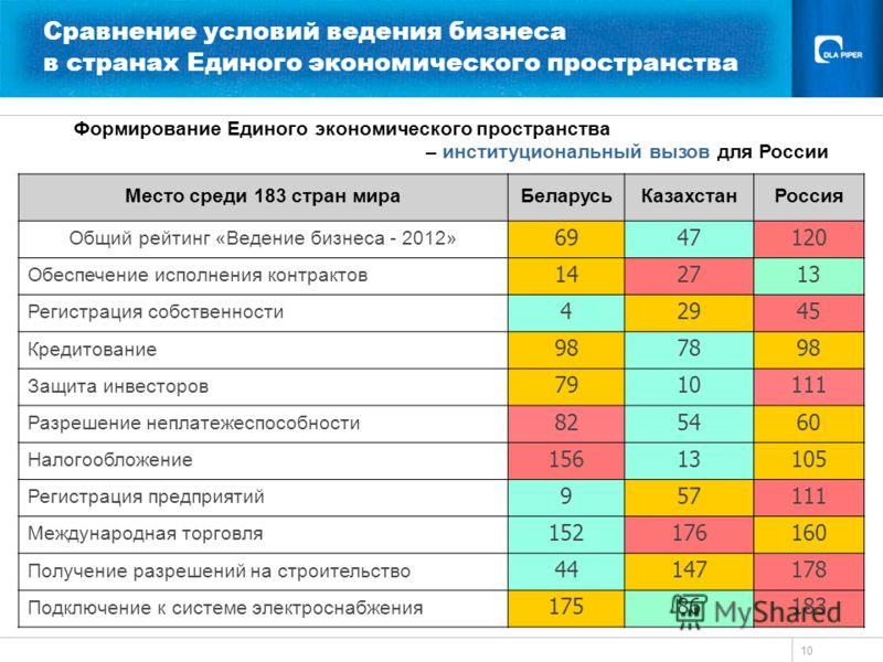 10 Сравнение условий ведения бизнеса в странах Единого экономического пространства Формирование Единого экономического пространства – институциональный вызов для России Место среди 183 стран мираБеларусьКазахстанРоссия Общий рейтинг «Ведение бизнеса