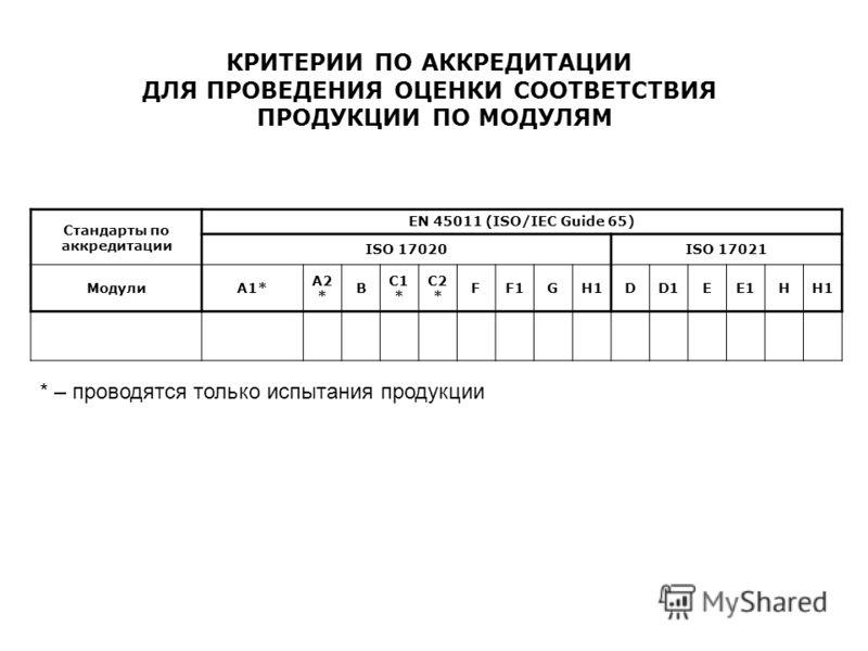 КРИТЕРИИ ПО АККРЕДИТАЦИИ ДЛЯ ПРОВЕДЕНИЯ ОЦЕНКИ СООТВЕТСТВИЯ ПРОДУКЦИИ ПО МОДУЛЯМ Стандарты по аккредитации EN 45011 (ISO/IEC Guide 65) ISO 17020ISO 17021 МодулиА1* А2 * В С1 * С2 * FF1GH1DD1EE1HH1 * – проводятся только испытания продукции