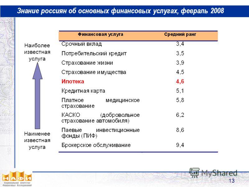 13 Знание россиян об основных финансовых услугах, февраль 2008 Наиболее известная услуга Наименее известная услуга