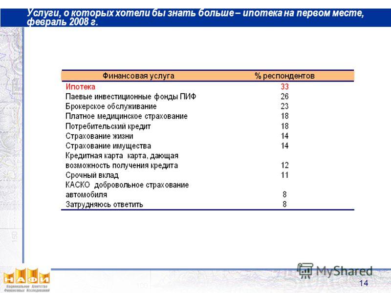14 Услуги, о которых хотели бы знать больше – ипотека на первом месте, февраль 2008 г.