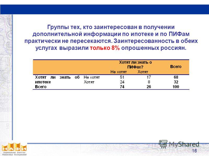 16 Группы тех, кто заинтересован в получении дополнительной информации по ипотеке и по ПИФам практически не пересекаются. Заинтересованность в обеих услугах выразили только 8% опрошенных россиян.