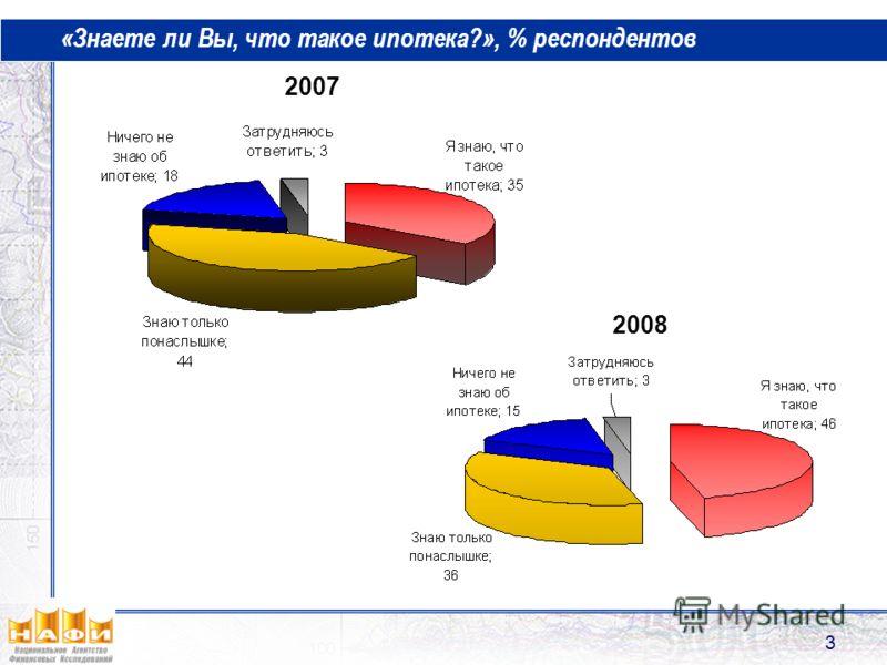 3 «Знаете ли Вы, что такое ипотека?», % респондентов 2007 2008