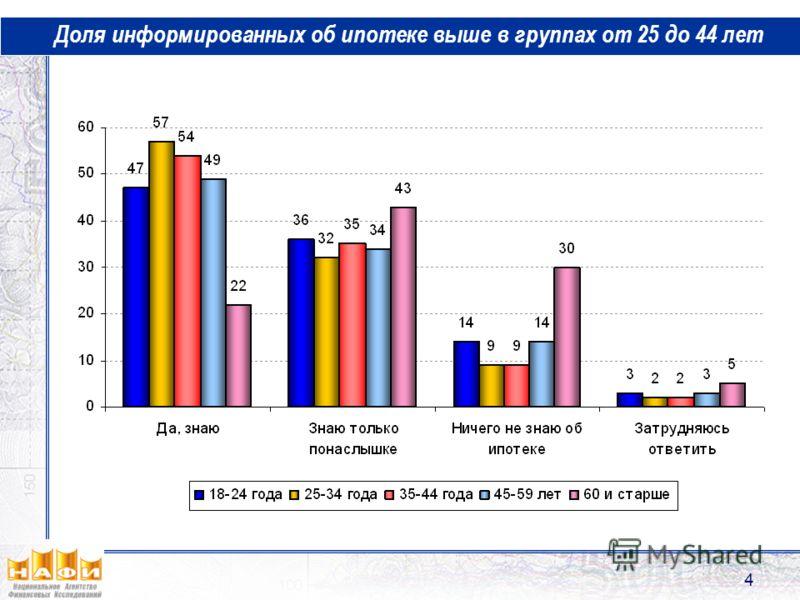 4 Доля информированных об ипотеке выше в группах от 25 до 44 лет