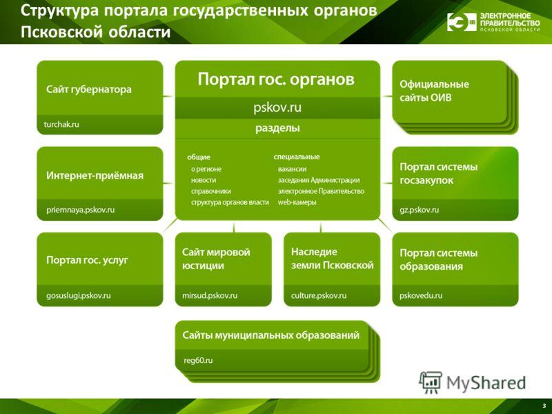 3 Структура портала государственных органов Псковской области
